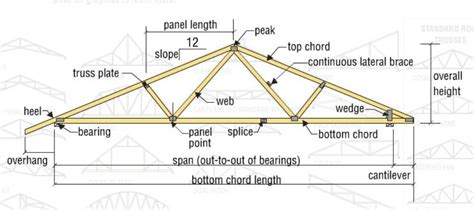 Truss Builder by Types And Design Of Wood Trusses Evstudio Architect Engineer Denver Evergreen Colorado