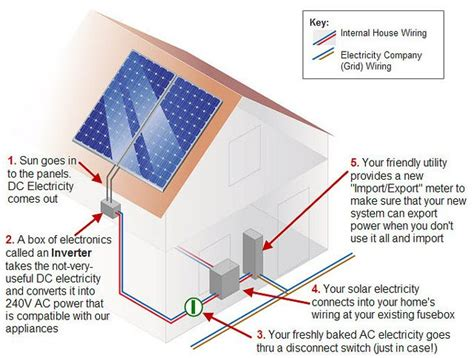 is solar energy worth it 14 best images about are solar panels worth it on a well solar and worth it