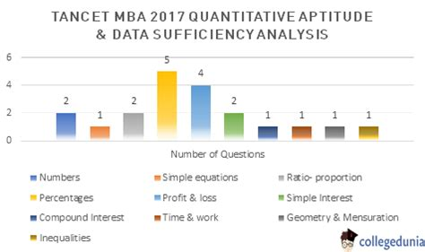 Tancet 2017 For Mba by Tancet Answer Key 2017 Mba Paper Solutions