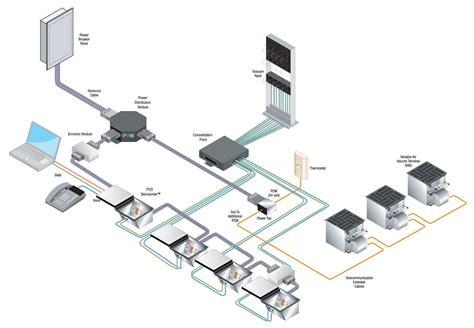 modular wiring custom rails modular wiring accessories