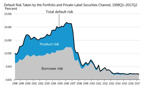 Fin 397 4 Financial Risk Management Ut Mba by Charts Lenders Tighten Credit Availability In Second