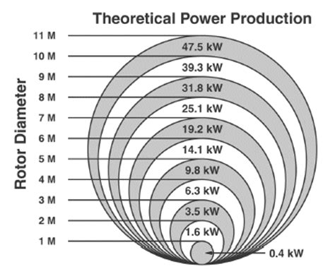 Home Plans With Cost To Build Estimate electricity generation using small wind turbines at your