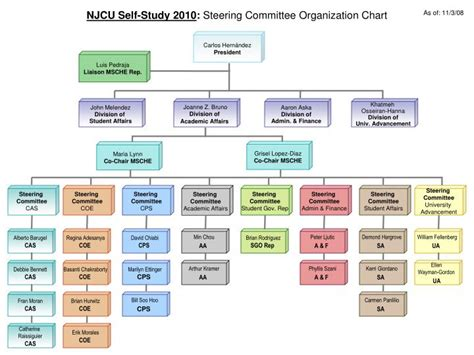 Ppt Njcu Self Study 2010 Steering Committee Steering Committee Presentation Template