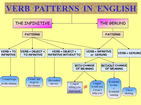 verb pattern grammar english verb patterns in english ppt video online download