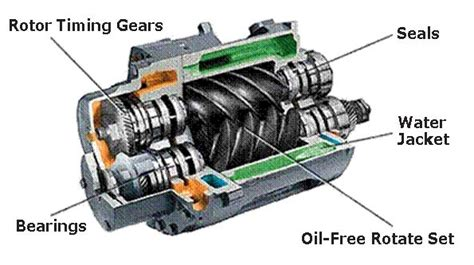 compressor vs motor 20 best images about compression on the