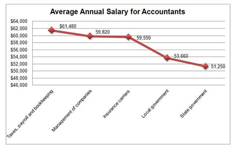 What Is The Salary Of A Cpa With An Mba by Revenue Recognition Software Does Not Cost As Much As