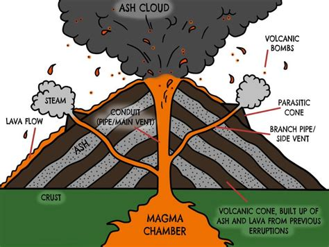 labeled volcano diagram parts volcano diagram search ideas for the classroom