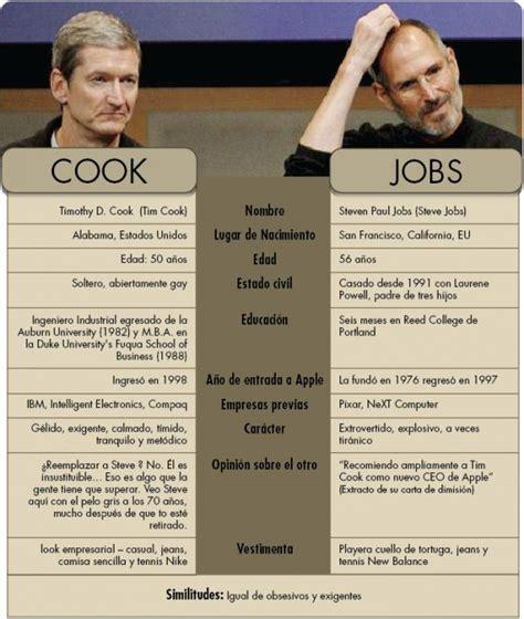 61 best steve jobs infographics images on pinterest