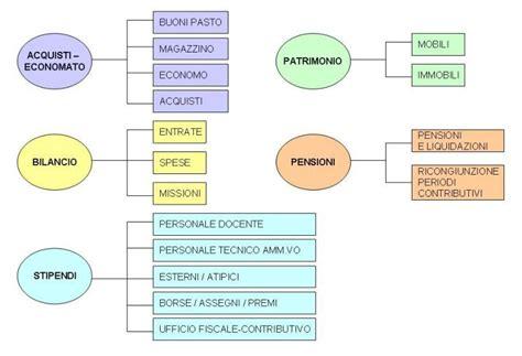 ufficio stipendi organigramma direzione economico finanziaria