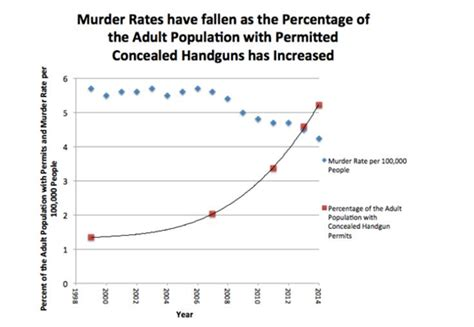 concealed carry statistics crime rate data point moms demand action and the gun control mafia