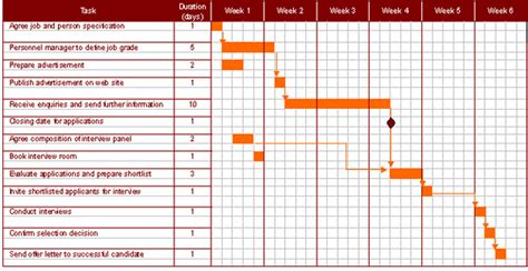 planning time charts teach ict a2 level ict ocr exam board project planning