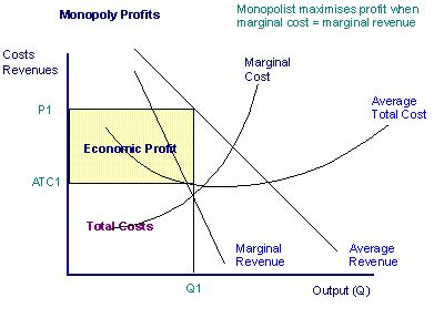 monopoly price and output for a monopolist tutor2u had this urge to play monopoly the whole time chapter 9 q a i am so