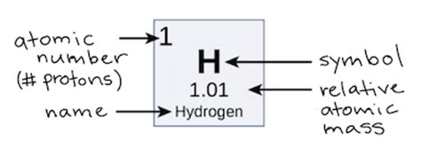 proton number definition atomic number definition www pixshark images