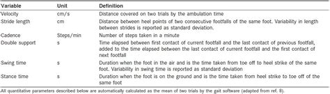 pattern deviation definition gait and cognition in older adults insights from the