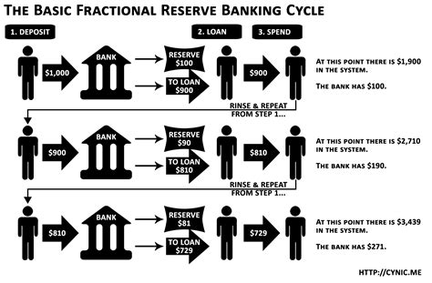 Online Money Making System That Works - diagram of how the banking system works diagram free engine image for user manual
