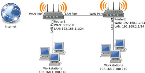 2 Modems In One House by Subnets With Dd Wrt Pdsl Inc