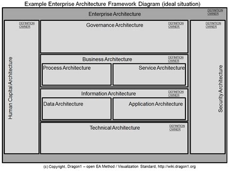 architecture diagram tutorial how to create an enterprise architecture framework diagram
