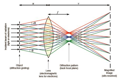 pattern formation theory doitpoms tlp library diffraction and imaging