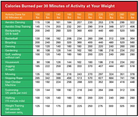 how many calories do i burn bench pressing september 2013 weight watcher