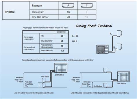 Ac Daikin Ftkc15pvm4 spesifikasi ac daikin multi s ac pintar dan hemat dari