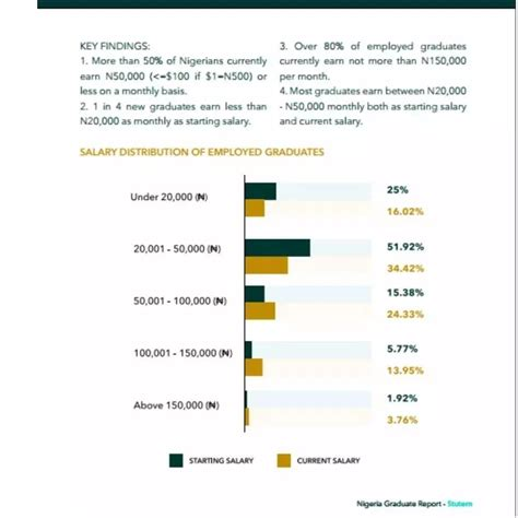 How Much Does Mba Graduate Earn by This Is How Much Most Graduates Earn In Nigeria As