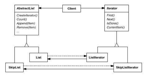 iterator pattern youtube iterator