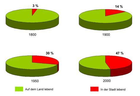 wann lebten die ersten menschen auf der erde die erdbev 246 lkerung im industriezeitalter 214 kosystem erde