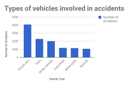 Car Types Of Accidents by Car Statistics In Hong Kong How Are We Driving