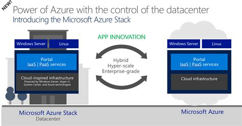 microsoft hybrid cloud unleashed with azure stack and azure books microsoft introduces azure stack 187 terabit web development