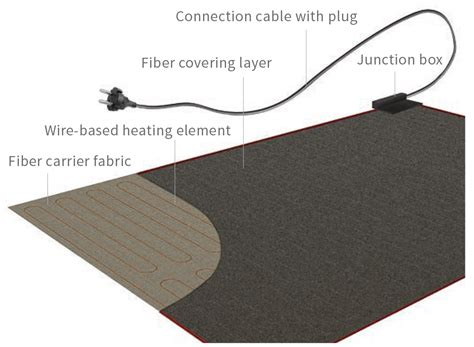 Carpet Heating Mats by Carpet Floor Heating Mats