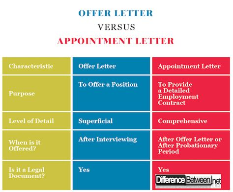 differences appointment letters offer letters