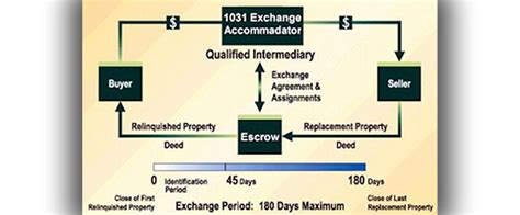 section 1031 tax deferred exchange 1031 tax deferred exchanges coachella valley weekly