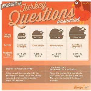 turkey cooking time guide allrecipes dish