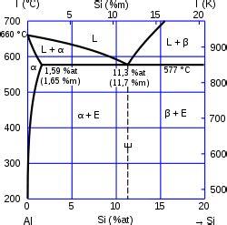 diagramme de phase fer silicium alliage d aluminium pour fonderie wikip 233 dia