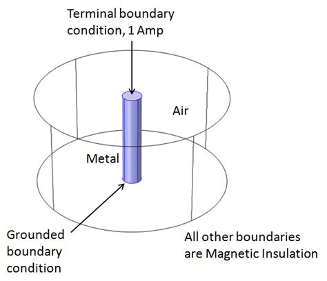 what is wire inductance computing the inductance of a wire comsol