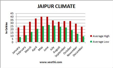 jaipur weather january browse info on jaipur weather