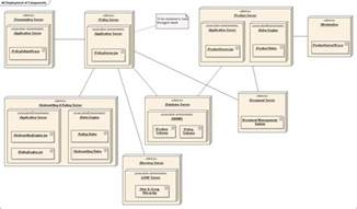 Home Theater Design Software Online deployment diagram wikiwand