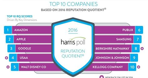 the harris poll 2015 harris poll equitrend rankings annual harris poll reveals most visible companies of