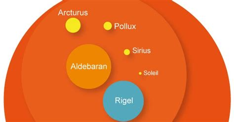 imagenes html size astronomia gal 225 ctica e estelar tamanhos das estrelas