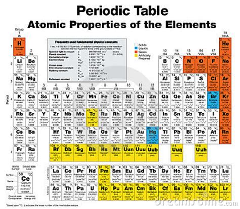 Complete Periodic Table by Complete Periodic Table Of The Elements Royalty Free Stock