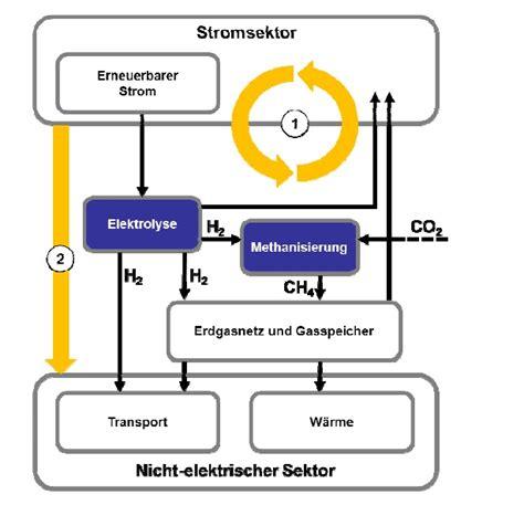 Brennstoffzellenauto Vor Und Nachteile by Dvgw Stellt Studie Zum Klimaschutzpotenzial Power To
