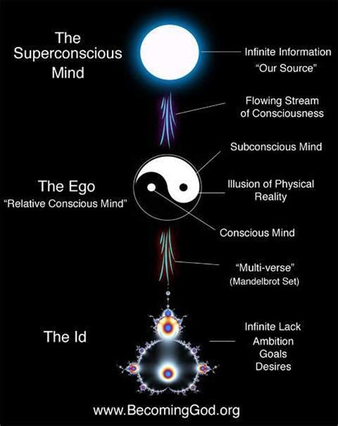the mind exploring the psychological history of god s inner journey books each multiverse represents a polarity of and