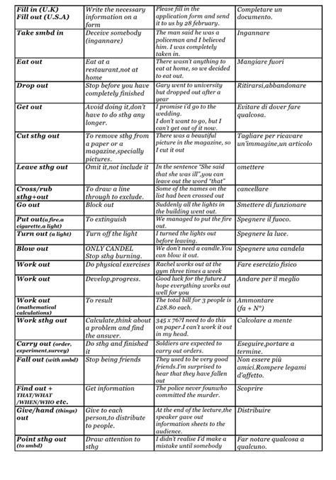 english phrasal verbs in 150 most common english phrasal verb list 1