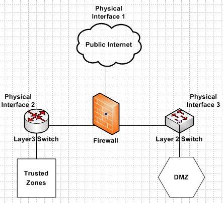best webserver webserver what is the best practice for placing database