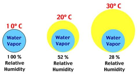 relative humidity and comfort relative humidity and thermal comfort