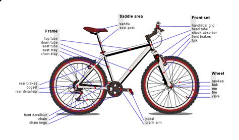 bicycle parts diagram sprocket definition what is