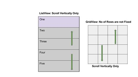 gridview layout height android concepts create horizontal listview using gridview