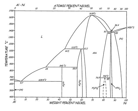 nickel phase diagram diagram copper nickel alloy phase diagram