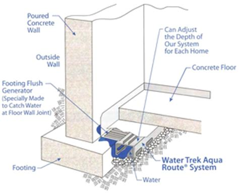 basement waterproofing basement remodeling
