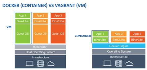 Tutorial Vagrant Docker | mobile development tutorial seterms com